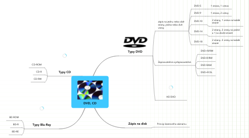 Mind Map: DVD, CD