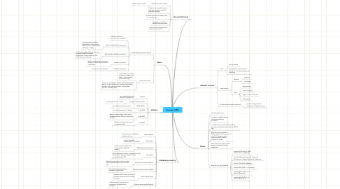 Mind Map: Procesor (CPU)