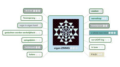 Mind Map: School of Life