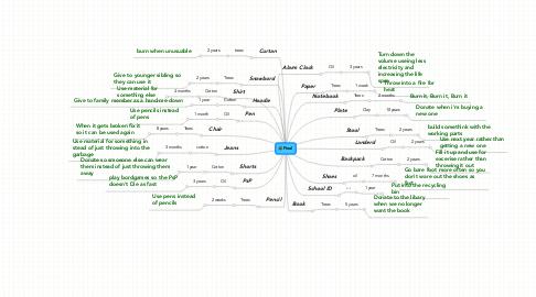 Mind Map: Final