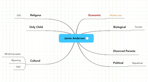 Mind Map: Jamie Anderson
