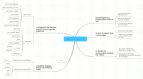 Mind Map: http://www.liberation.fr/