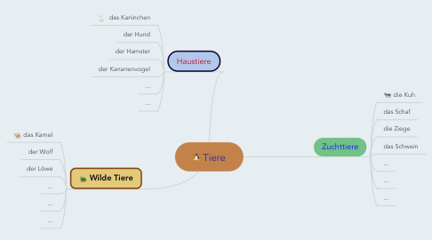Mind Map: Tiere