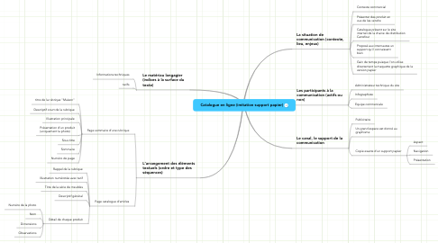 Mind Map: Catalogue en ligne (imitation support papier)