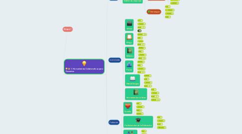 Mind Map: Grupo 1