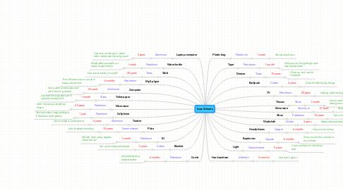 Mind Map: Isaac Scheetz
