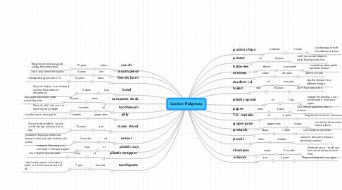 Mind Map: Gordon Ridgeway