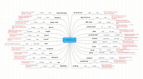 Mind Map: Liz Stackhouse
