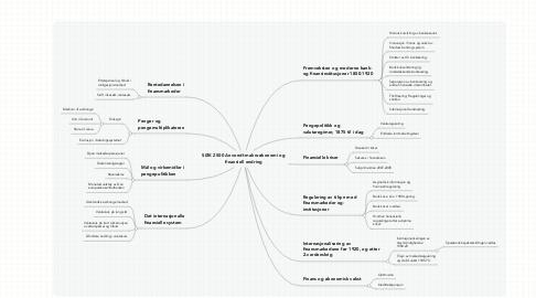 Mind Map: SØK 2500 Anvendt makroøkonomi og finansiell endring