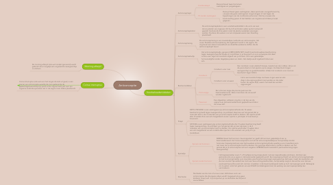 Mind Map: Anticonceptie