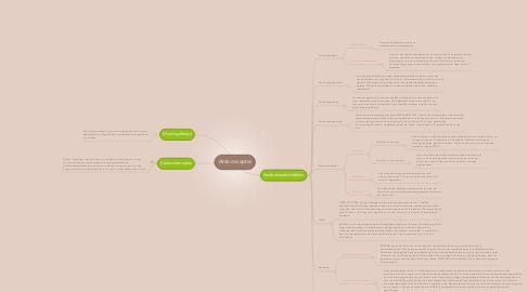 Mind Map: Anticonceptie