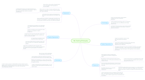 Mind Map: My Teaching Philosophy