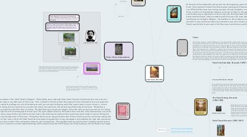 Mind Map: Victor Horta 1861-1947