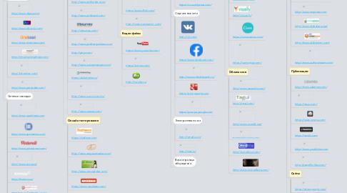 Mind Map: Сервисы Веб 2.0 для сопровождения проектно-исследовательской деятельности