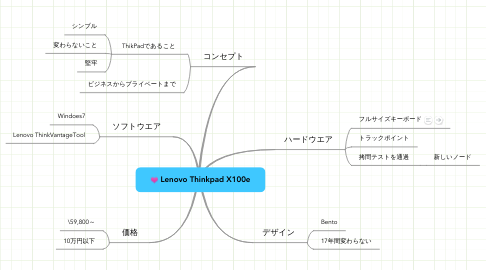 Mind Map: Lenovo Thinkpad X100e