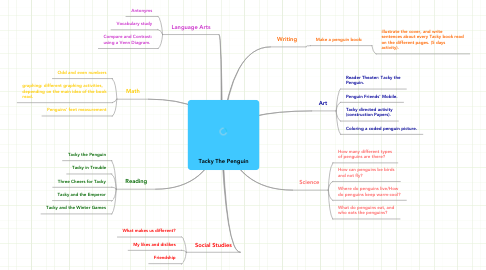 Mind Map: Tacky The Penguin