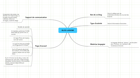 Mind Map: BLOG LASKINE