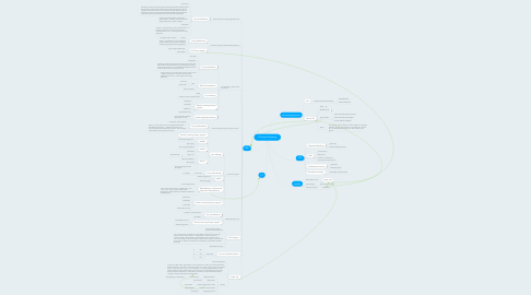 Mind Map: LD Impact Mapping