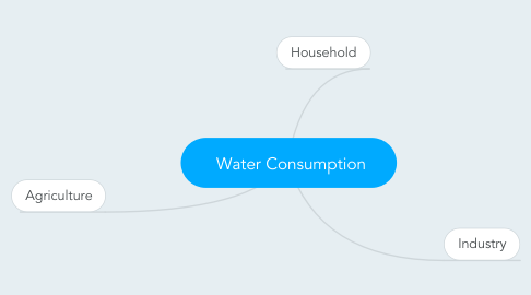 Mind Map: Water Consumption