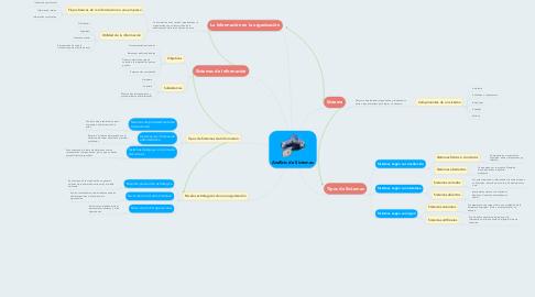 Mind Map: Análisis de Sistemas