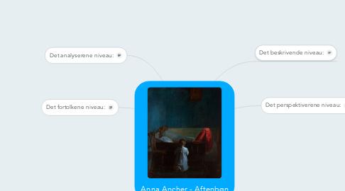 Mind Map: Anna Ancher - Aftenbøn