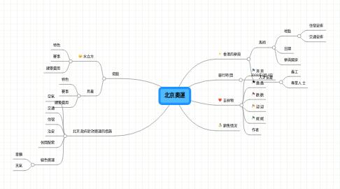 Mind Map: 北京奧運