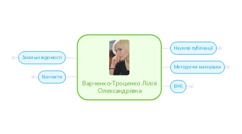 Mind Map: Варченко-Троценко Лілія Олександрівна