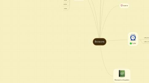 Mind Map: Boissons