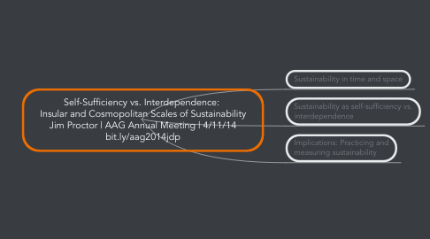 Mind Map: Self-Sufficiency vs. Interdependence:  Insular and Cosmopolitan Scales of Sustainability Jim Proctor | AAG Annual Meeting | 4/11/14 bit.ly/aag2014jdp