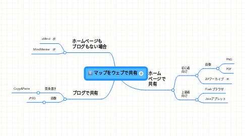 Mind Map: マップをウェブで共有