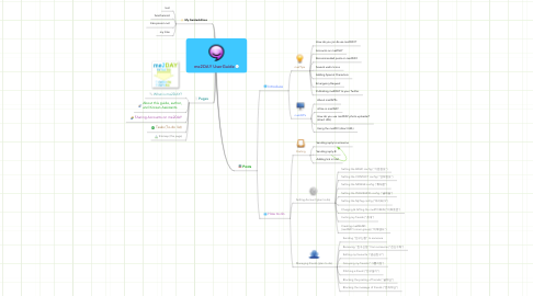 Mind Map: me2DAY UserGuide