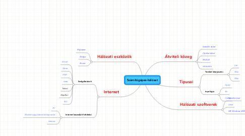 Mind Map: Számítógépes-hálózat