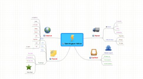 Mind Map: Számítógépes hálózat