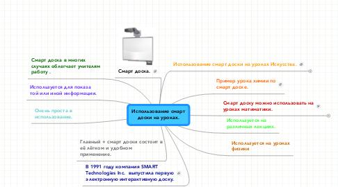 Mind Map: Использование смартдоски на уроках.