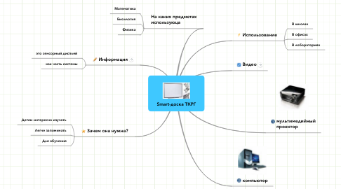 Mind Map: Smart-доска ТКРГ