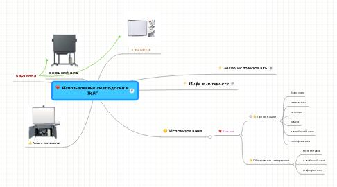 Mind Map: Использование смарт-доски в ТКРГ
