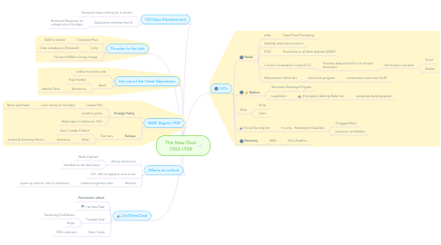 Mind Map: The New Deal 1933-1938