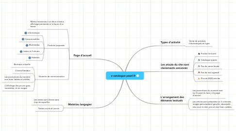 Mind Map: e-catalogue pearl.fr