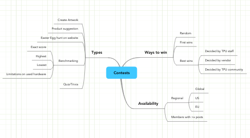 Mind Map: Contests