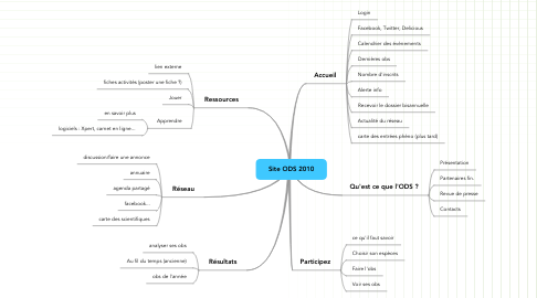 Mind Map: Site ODS 2010