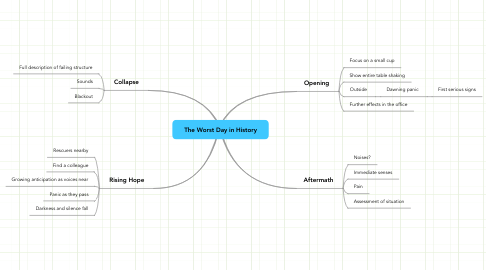 Mind Map: The Worst Day in History