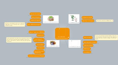 Mind Map: Класифікація комп'ютерних вірусів