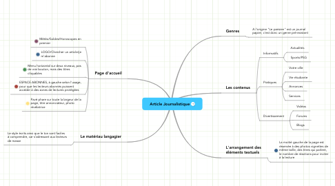 Mind Map: Article Journalistique