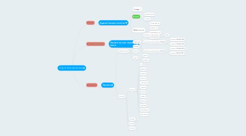 Mind Map: Copy of Сонячна система