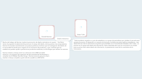 Mind Map: Diseño Interactivo