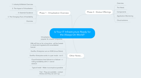 Mind Map: Is Your IT Infrastructure Ready for the Always-On World?