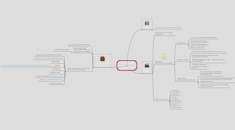 Mind Map: Audiopodcasts  im Unterricht