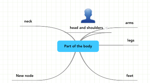 Mind Map: Part of the body