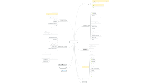 Mind Map: CC Site Hierarchy