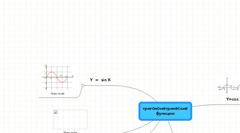 Mind Map: тригонометрические функции